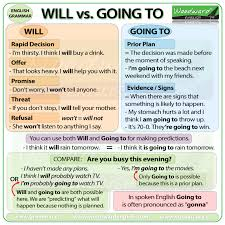 Tense Chart In English Grammar With Example Future Tense Will Vs Going To English Grammar