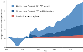 Increase In Global Warming Chart Does Co2 Always Correlate With Temperature And If Not Why