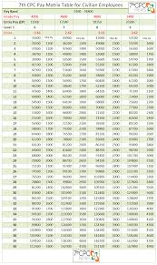 7th Cpc Pay Matrix Table Level 6 To 9 Central Government
