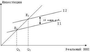 Сущность и классификация инвестиций Первичные инвестиции направляются в некапиталоемкие но высокодоходные сферы деятельности а полученная прибыль становится источником финансирования