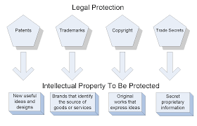 Difference Between Trademark Copyright Patent And Design Understand Intellectual Property Law For Patents Copyright