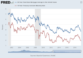 Refinance Watch Mortgage Rates May Drop Even Further My