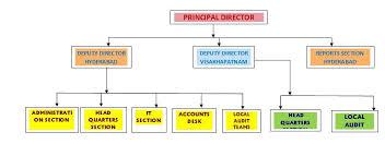 Cag Organisation Chart Mab Organization Chart