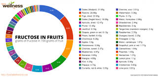 Fructose In Vegetables Chart Fructose In Fruits Chart Grams Of Fructose In 100 Grams Of