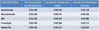 Swimming By The Numbers The Unfairness Of Short Course