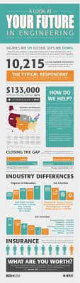 ieee salary survey communications technology engineers earn  ieee salary survey infographic