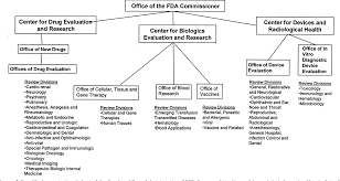 Figure 1 From A Program To Provide Regulatory Support For