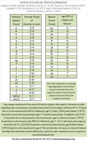 Articulation Milestones Chart When To Seek Speech Therapy For Your Child Therapeutic