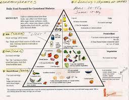 Food Pyramid Gestational Diabetes Food Pyramid