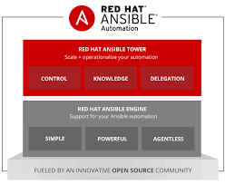 Red Hat Ansible Automation Engine Tower Or Both