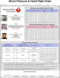 Hd Gratis Heart Rate Chart Blood Pressure And Heart Rate