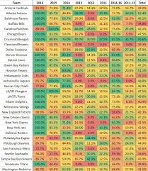 Comparing The Browns Draft Pick Retention From 2011 2016 To