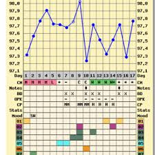 Anovulatory Cycle Chart Anovulatory Cycle And Ff Trying To Conceive Forums