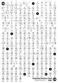 Simplified Chinese Radicals Mandarin Poster
