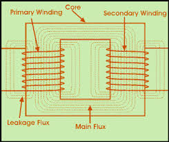 Transformer Chart Different Types Of Transformers And Their Applications