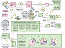 Financial Flow Chart The Financial Planning Flowchart Financial Planning
