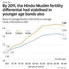 What A Narrowing Hindu Muslim Fertility Gap Tells Us