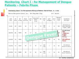Diet Chart After Dengue Fever Pakistan Dengue Management 14 9 11