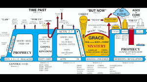 Dispensation Of Grace Chart Gods 7 Dispensations Introduction To Study Series Youtube