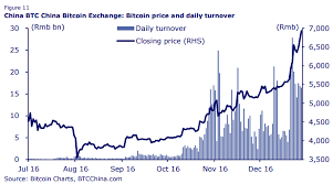View live bitcoin / euro chart to track latest price changes. Bitcoin Wechselkurs Chf