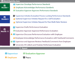 Performing An Evaluation In Peopleadmin 7 | Human Resources ...