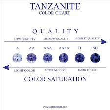 Tanzanite What You Need To Know Tanzanite Price