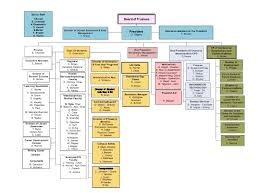 School Organization Charts Organizational Chart Beacon College