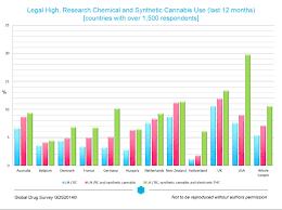 The Global Drug Survey 2014 Findings Global Drug Survey