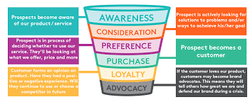 Lead Nurturing Dma How Lead Nurturing Will Improve Relationships And Boost Sales