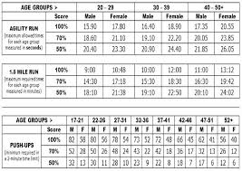 Military Fitness Test Chart 8 Back To Employment Army Apft Push Up Score Chart Apft