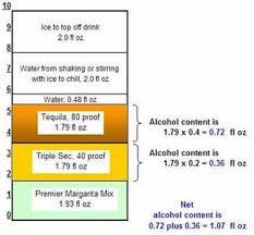 Alcohol Level Comparison Chart Alcohol Content