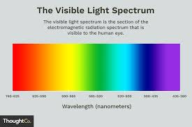 Light Spectrum Kelvin Chart Visible Light Spectrum Overview And Chart