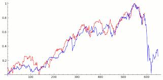 Does A 1929 Market Chart Predict A Market Crash After Math