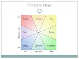 Psychology Flow Chart Positive Psychology 11 06 10