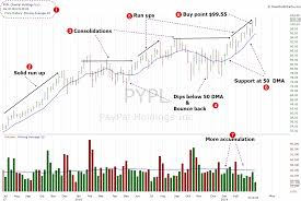 Paypal Fee Chart Super Stock To Buy Paypal Holdings Pypl March 20 2019