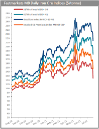 25 feb 2021   by: Iron Ore Price Craters On Chinese Steel Output Cuts Mining Com