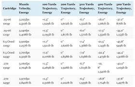 Remington 30 06 Trajectory Chart 41 Credible Remington Ballistic Coefficient Chart