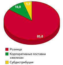 Отчет по производственной практике в компании ДНС Реферат Рисунок 1