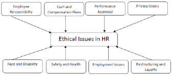 business ethics quick guide hrm ethics