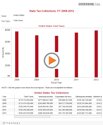 State Tax Revenues Charts And Data