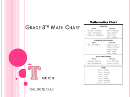 8 Grade Mathematics Chart Grade 8th Math Chart