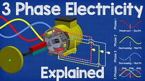 Three Phase Power Transformer Design Three Phase Electricity Explained The Engineering Mindset