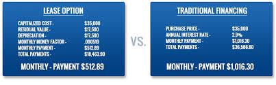 buy v lease toyota financing buy vs lease auto loans savannah ga