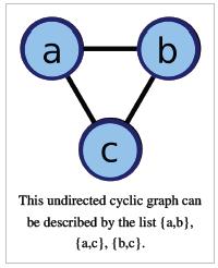 Adjacency List In Data Structures Adjacency List In Data