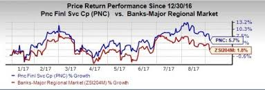 Pnc Stock Quote Amazing 48 Reasons Why PNC Financial PNC Stock Is Worth A Buy Now Nasdaq