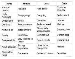 Birth Order Characteristics Chart How Birth Order Affects Childs Personality Birth Order