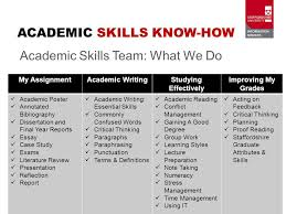introduction to the team for faculty of health sciences academic  6 academic skills know how academic skills team what we do my assignmentacademic writingstudying effectively improving my grades academic poster annotated