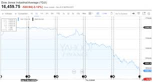 Dow Jones 52 Week Chart Dow Jones Index Lost More Than 1000 Points In 4 Days Pgm