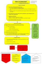 Rti Behavior Flow Chart Dodgeville Rti Flow Chart Tier Ii