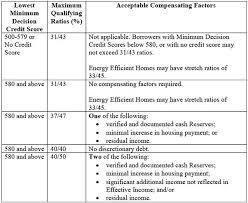 Residual Income For Va Loans Chart Studious Va Residual Income Calculation Chart New Va Funding